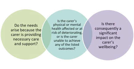 eligibility decision making process carers